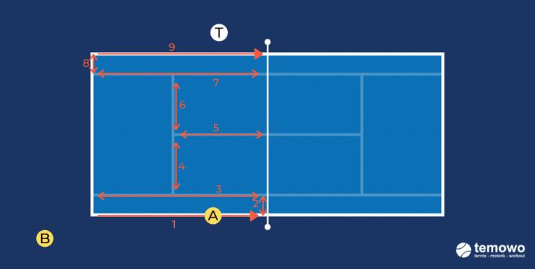 Beinarbeitdrill für das Tennistraining. Monsterdrill