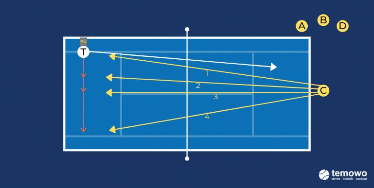 Abschlussspiel für das Tennistraining. Präzisionsspiel