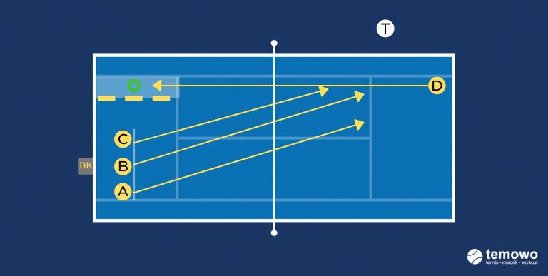 Aufschlag/Returndrill für das Tennistraining. Returns im Sekundentakt