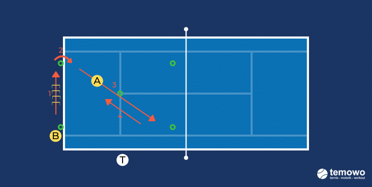 Beinarbeitdrill für das Tennistraining. Schattentennis 2: Mischung