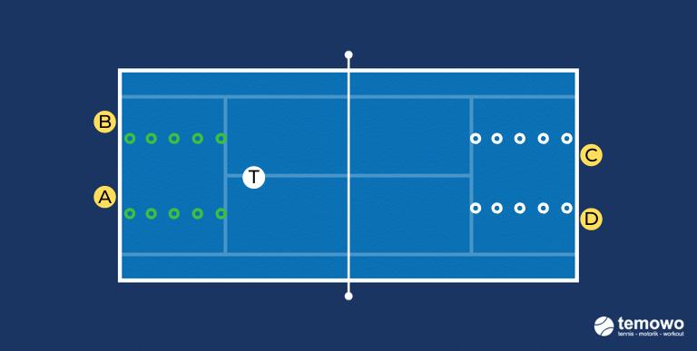 Schattentennisdrill für das Tennistraining. Geschlossene Schlagstellung