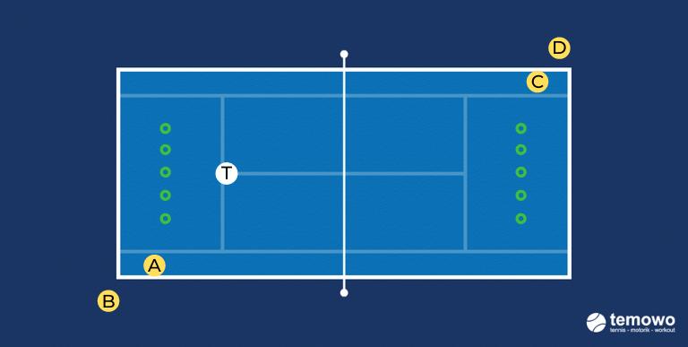 Schattentennisdrill für das Tennistraining. Saubere Technik