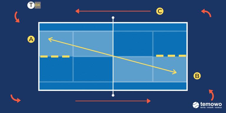 Grundlinienwarmupdrill für das Tennistraining. Seitenwechsel