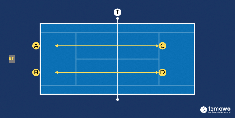 Halbvolleydrill für das Tennistraining. Spiel mir den Halbvolley