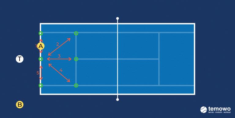 Beinarbeitdrill für das Tennistraining. Sternchenlauf