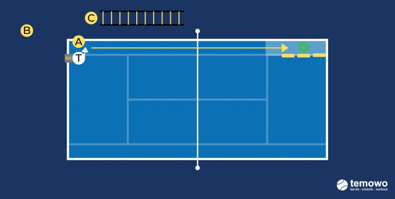 Vorhanddrill für das Tennistraining. Vorhand die Linie runter
