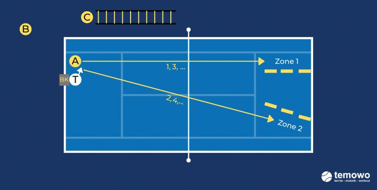 Vorhanddrill für das Tennistraining. Vorhand Platzöffner