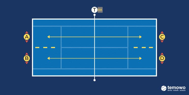 Grundliniendrill für das Tennistraining. Vorhand Rückhand abwechselnd