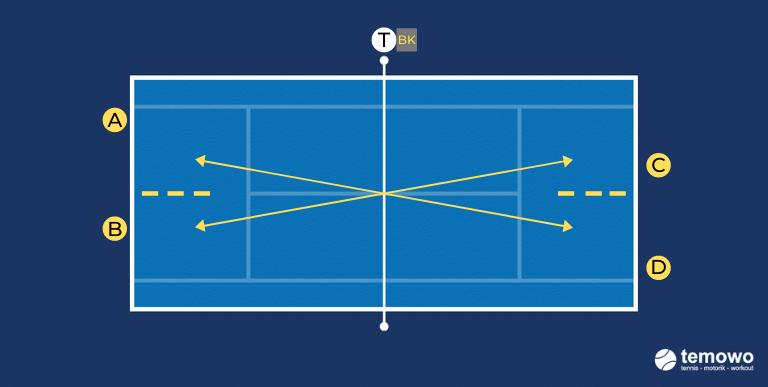 Grundliniendrill für das Tennistraining. Vorhand alle 4