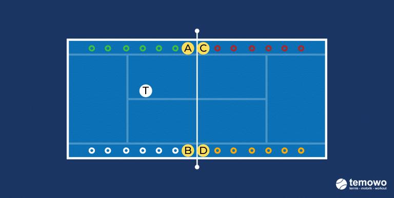 Warmupdrill für das Tennistraining. Kleine Hütchen