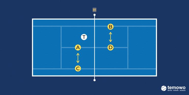 Warmupdrill für das Tennistraining. Warmupchallenge 1: Anpassen