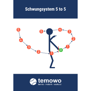 Tennistraining Schwungsystem 5 to 5