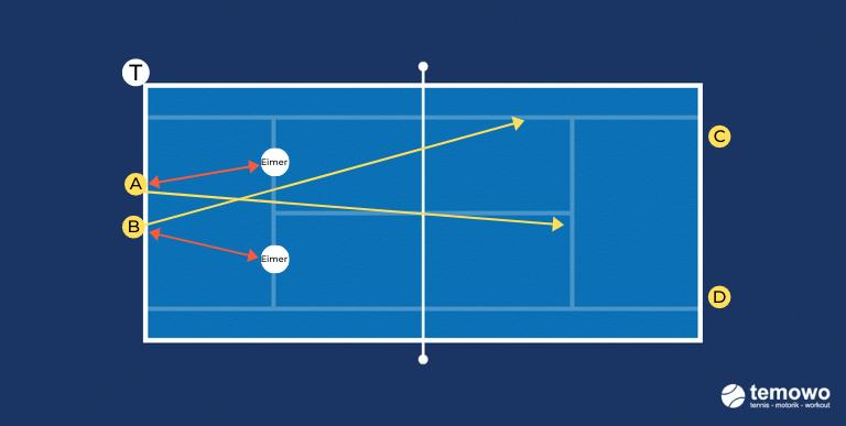 Aufschlagdrill für das Tennistraining
