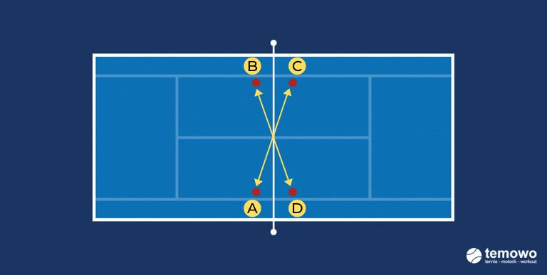 Fundrill für das Tennistraining