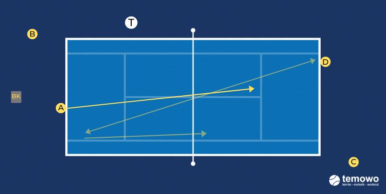 Tennisdrill Dropshots