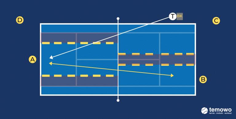 Tennistraining. Grundliniendrill