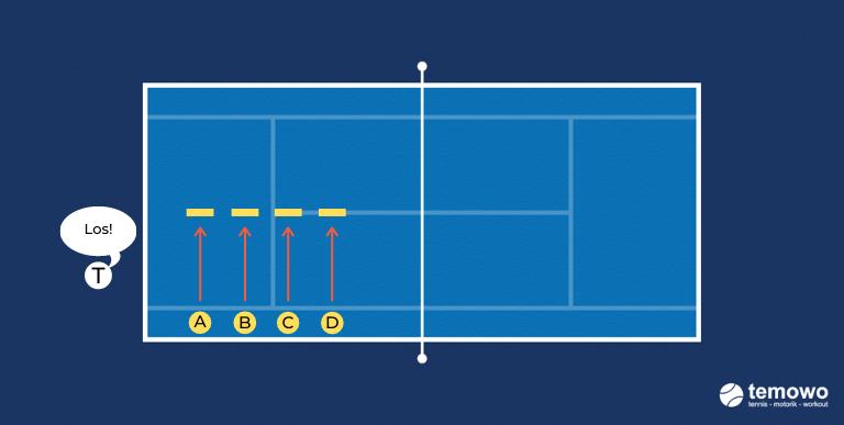 Tennistraining. Beinarbeit