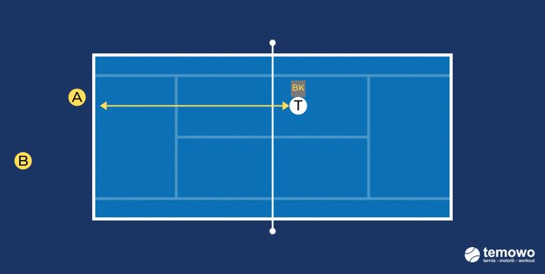 Tennistraining. Korbdrill
