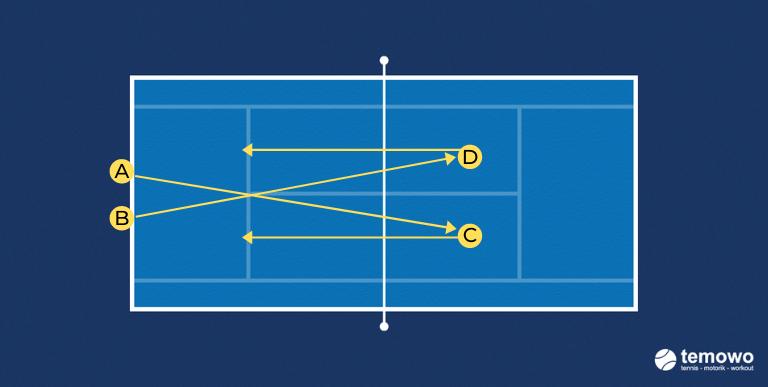 Tennistraining. Aufschlag und Volleydrill