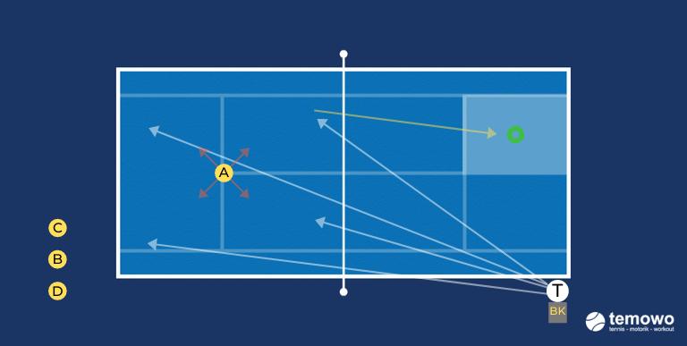 Tennistraining Korbdrill