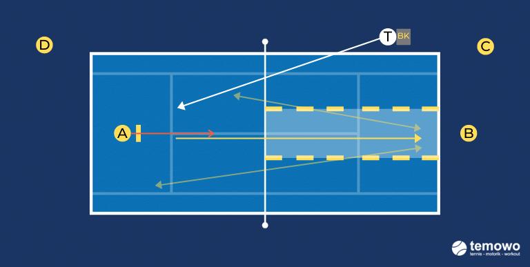 Tennistraining Grundliniendrill und Netzdrill