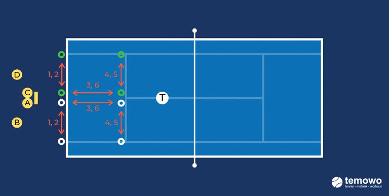 Tennistraining Beinarbeit