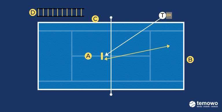 Tennistraining Smash