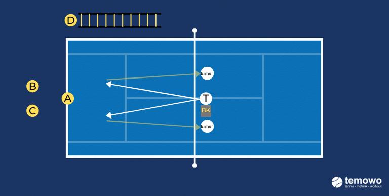 Tennistraining Korbdrill Stoppdrill