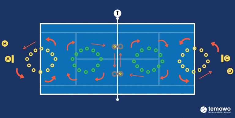 Tennistraining Beinarbeit Schnelligkeit