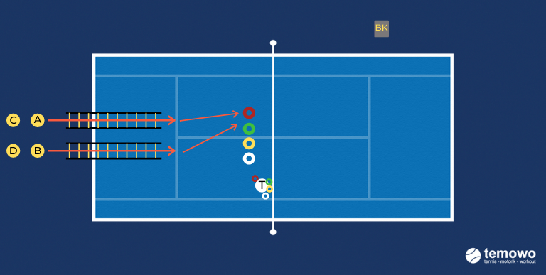 Tennis Schnelligkeit Farbensprint